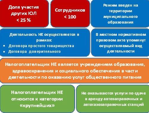 Единый налог на вменённый доход (ЕНВД)