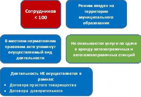 ЕНВД, Единый налог на вмененный доход